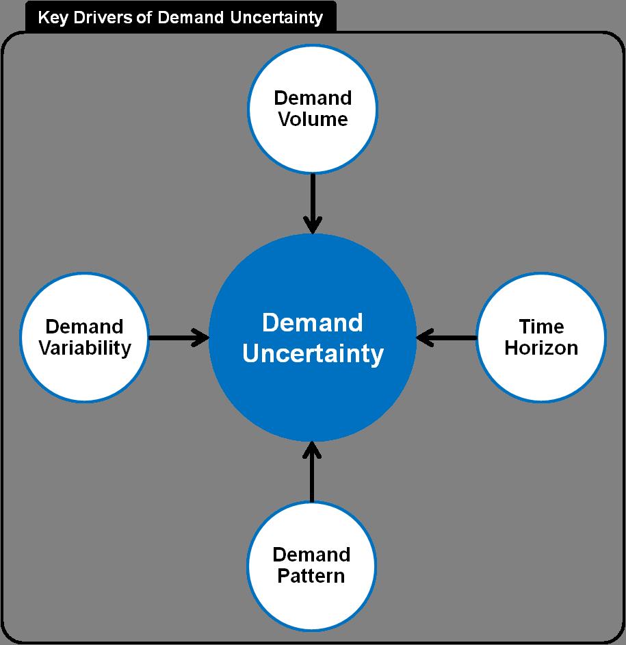 demand planning - Isken kaptanband co