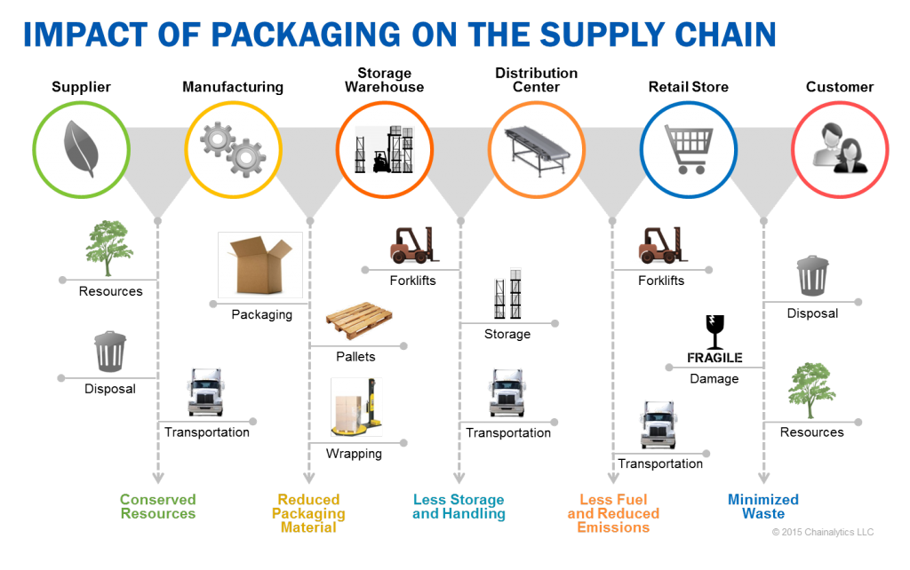 How Ikea Saves Millions Through Packaging Optimization