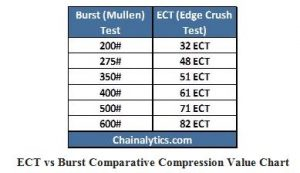 ECT or Mullen Burst: Which Packaging Works Best in Your Supply Chain
