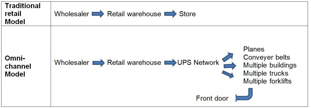 traditional-retail-model-vs-omni-channel-model