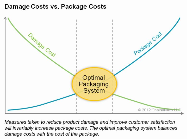 damage-costs-vs-package-costs