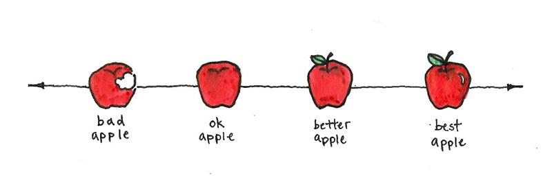 Forecast-Accuracy-Spectrum-apples